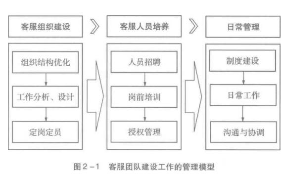 客服团队建设工作的管理模型