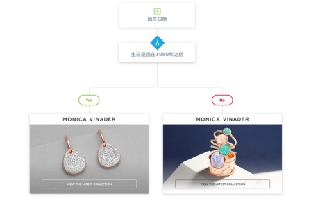 使用营销自动化提升用户交互的4种方式